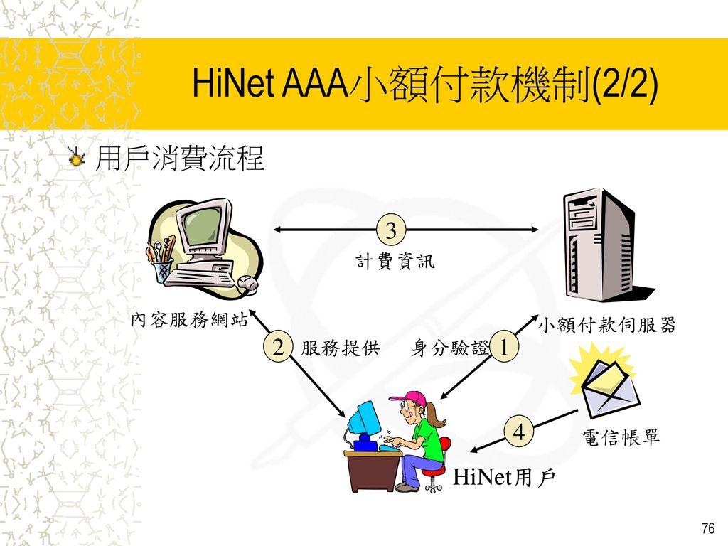 HiNet AAA小額付款機制(2/2) 用戶消費流程 1 HiNet用戶 2 3 4 內容服務網站 小額付款伺服器 電信帳單 身分驗證