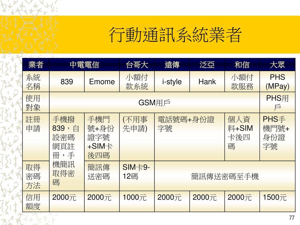 行動通訊系統業者 業者 中電電信 台哥大 遠傳 泛亞 和信 大眾 系統名稱 839 Emome 小額付款糸統 i-style Hank