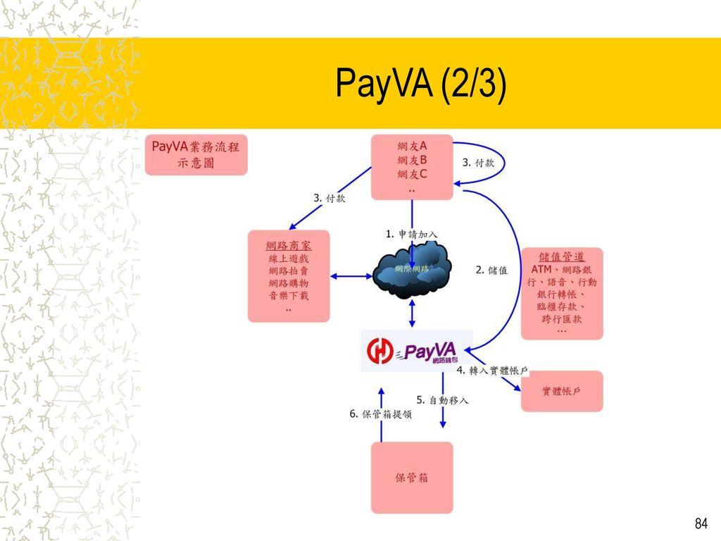 PayVA (2/3) PayVA示意圖解釋:. 申請加入:申請加入成為PayVA正式用戶共三步驟(1)填寫申請資料(2)收e-mail並回覆確認(3)儲值。 儲值:用戶利用金融機構的ATM、網路、語音、臨櫃、跨行匯款等方式將現金或實體帳戶之存款存入PayVA帳號內,每日限額新台幣壹萬元。
