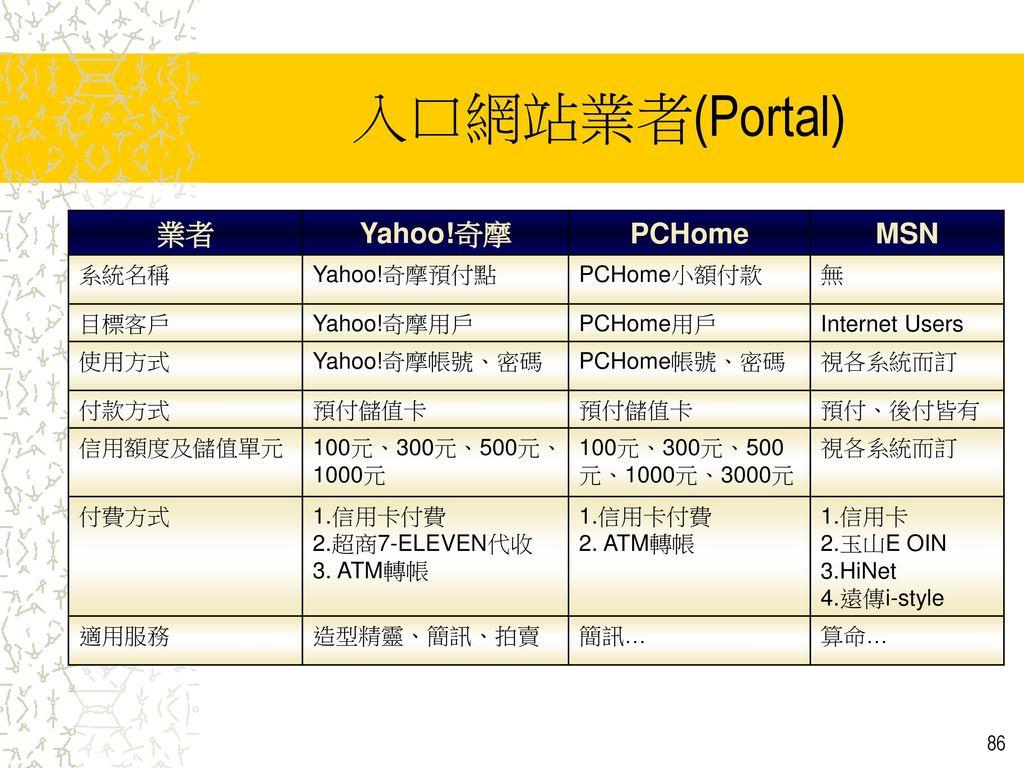 入口網站業者(Portal) 業者 Yahoo!奇摩 PCHome MSN 系統名稱 Yahoo!奇摩預付點 PCHome小額付款 無