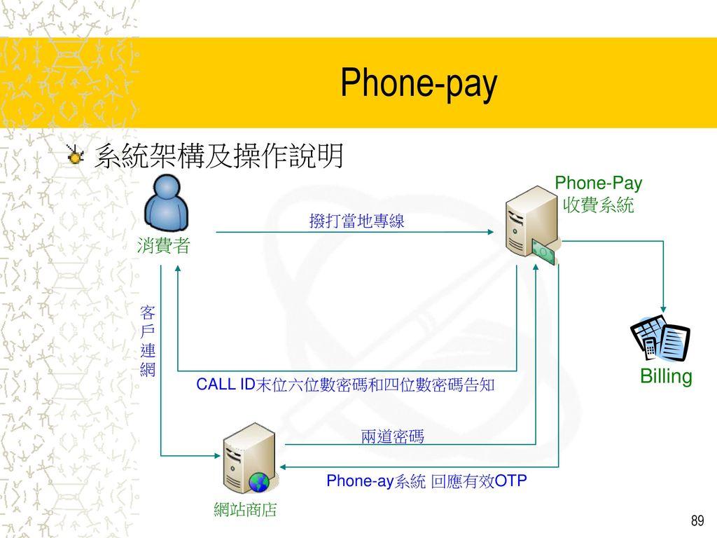 Phone-pay 系統架構及操作說明 Billing Phone-Pay 收費系統 消費者 撥打當地專線 客 戶 連 網