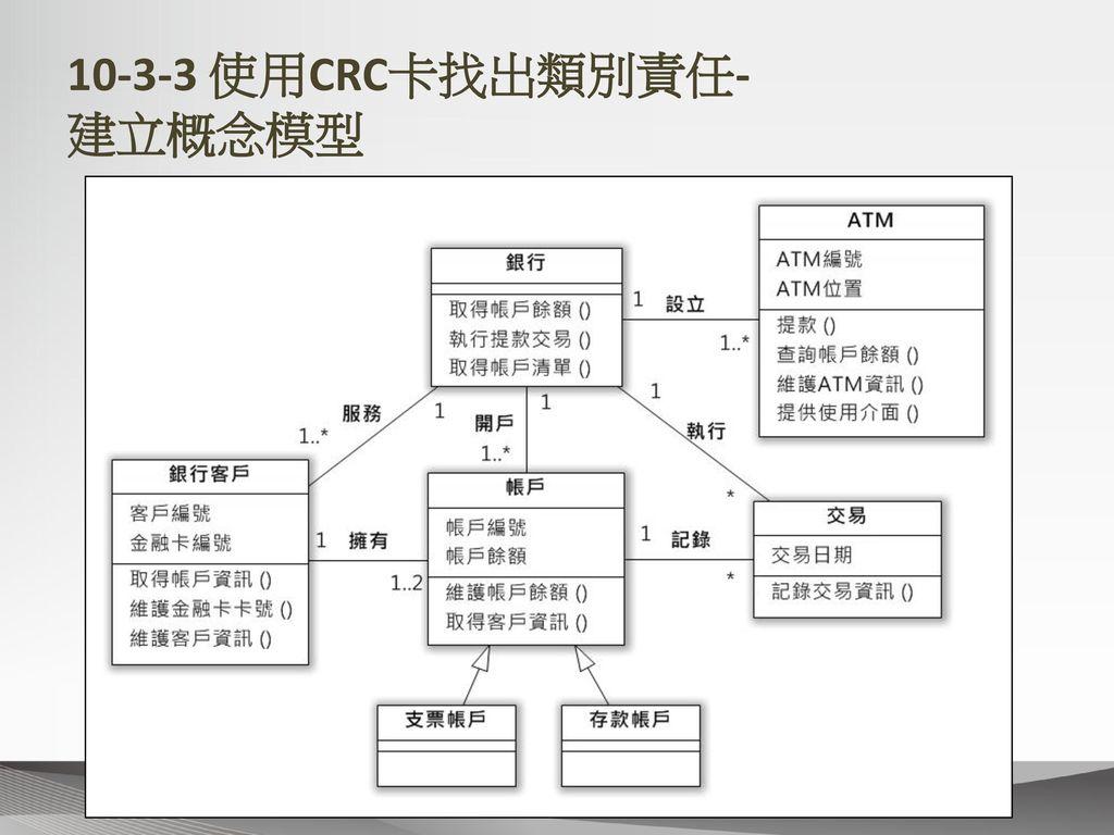 10-3-3 使用CRC卡找出類別責任- 建立概念模型