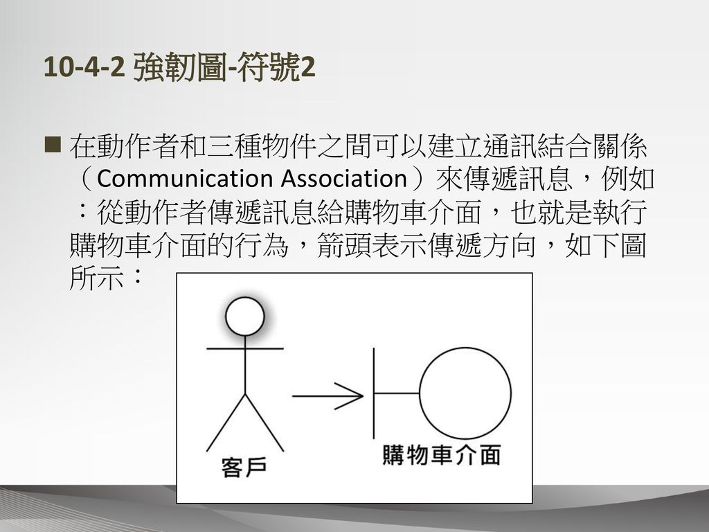 10-4-2 強韌圖-符號2 在動作者和三種物件之間可以建立通訊結合關係(Communication Association)來傳遞訊息,例如:從動作者傳遞訊息給購物車介面,也就是執行購物車介面的行為,箭頭表示傳遞方向,如下圖所示:
