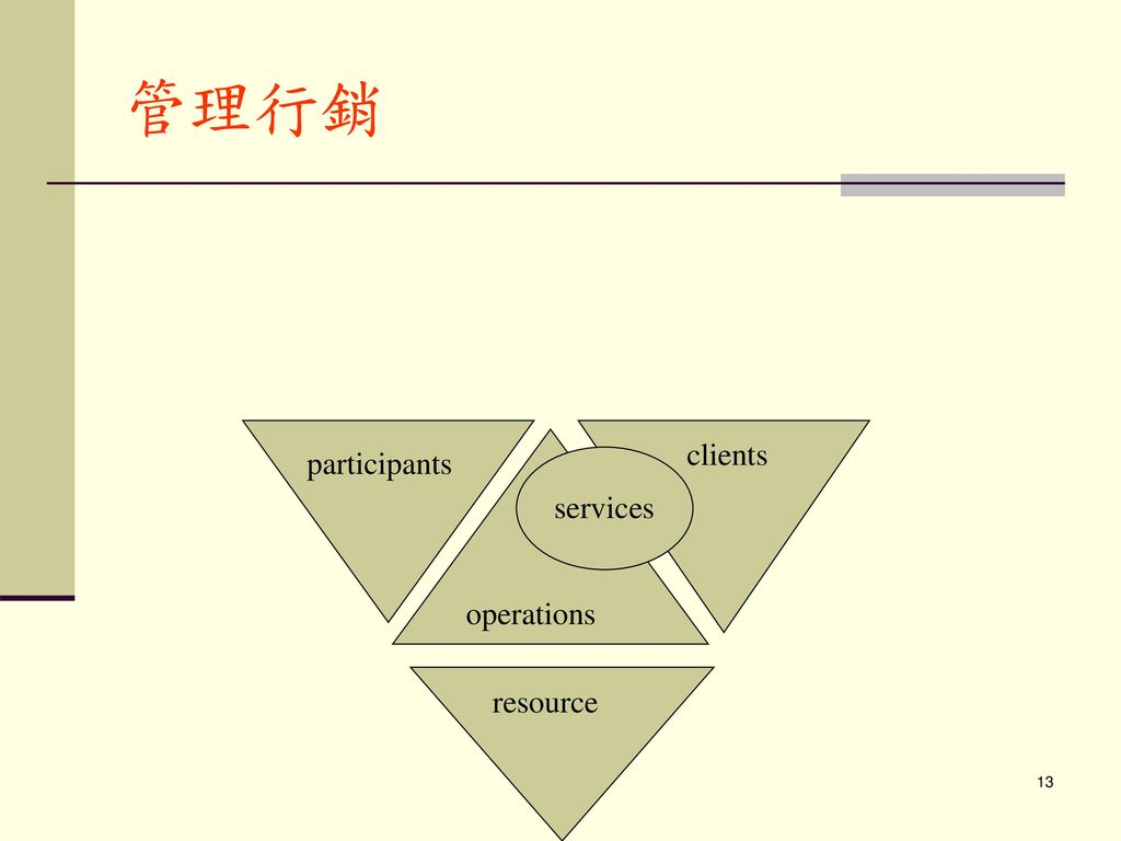 管理行銷 participants clients operations resource services