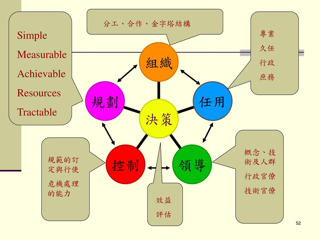 Simple Measurable Achievable Resources Tractable 分工、合作、金字塔結構 專業 久任 行政