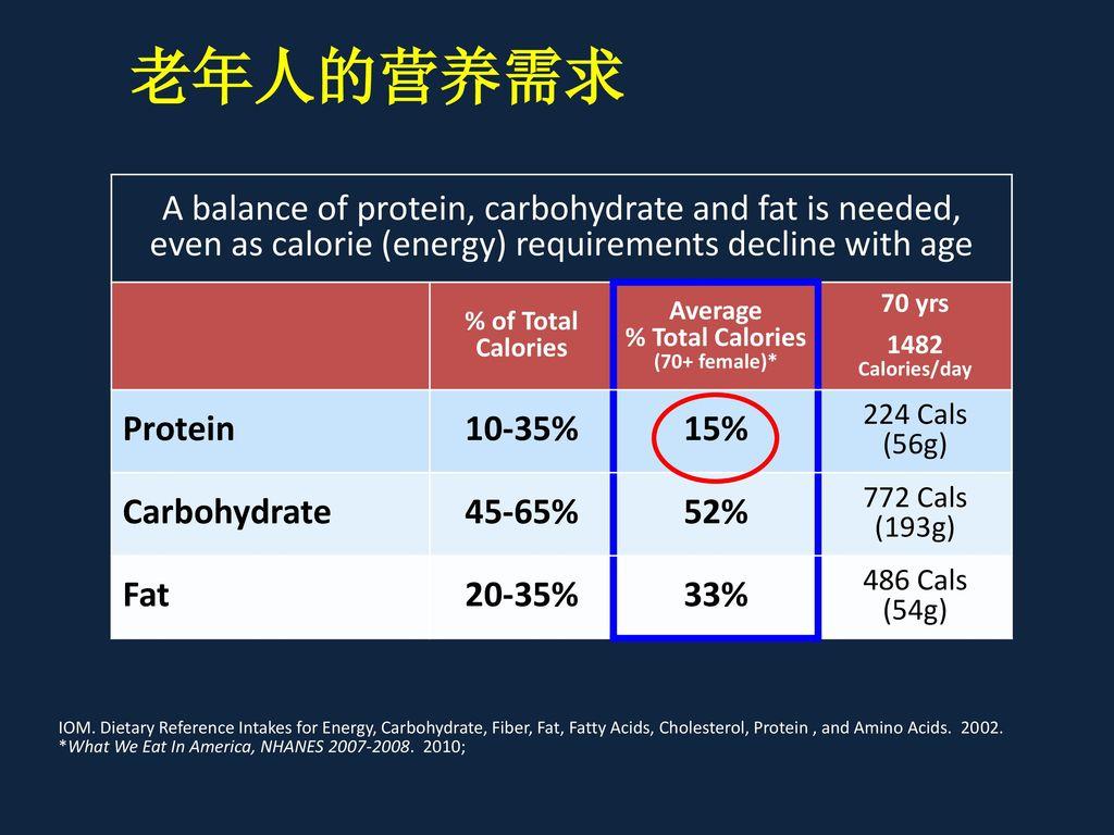 老年人的营养需求 A balance of protein, carbohydrate and fat is needed,