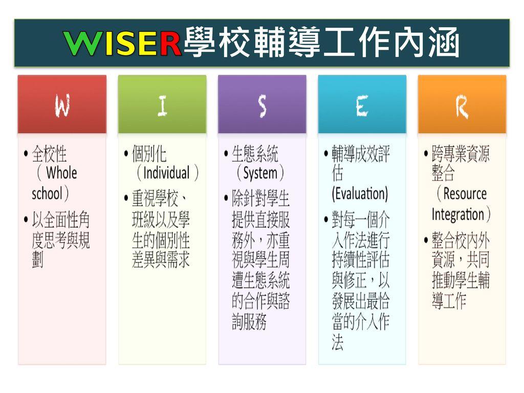 WISER學校輔導工作內涵
