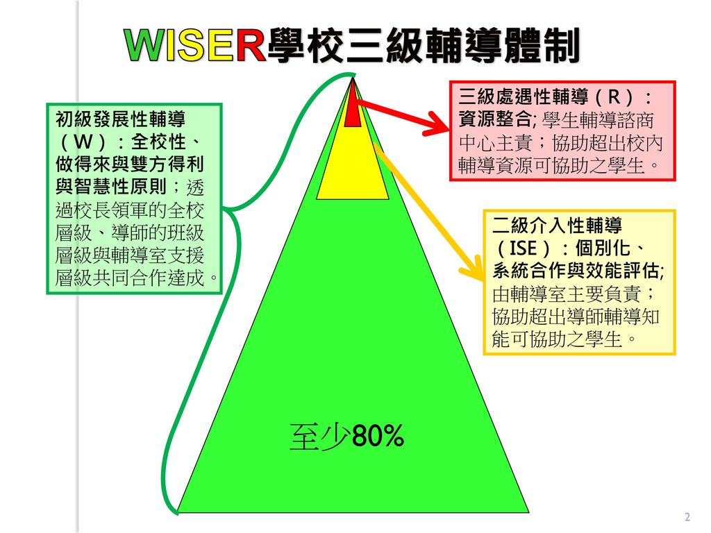 WISER學校三級輔導體制 至少80% 三級處遇性輔導(R):資源整合; 學生輔導諮商中心主責;協助超出校內輔導資源可協助之學生。