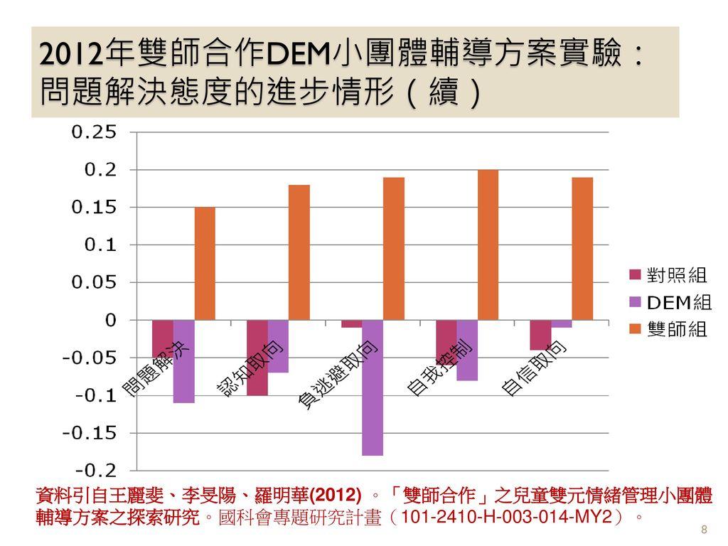 2012年雙師合作DEM小團體輔導方案實驗:問題解決態度的進步情形(續)