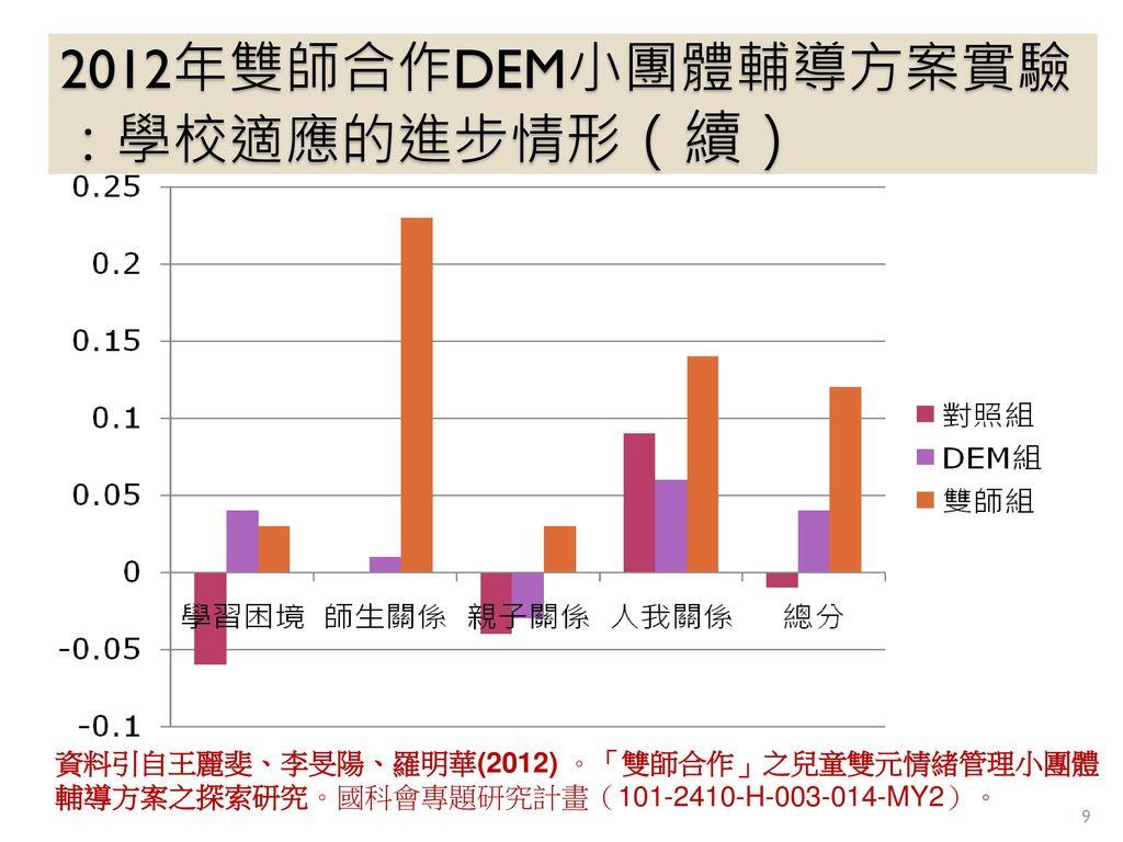 2012年雙師合作DEM小團體輔導方案實驗:學校適應的進步情形(續)