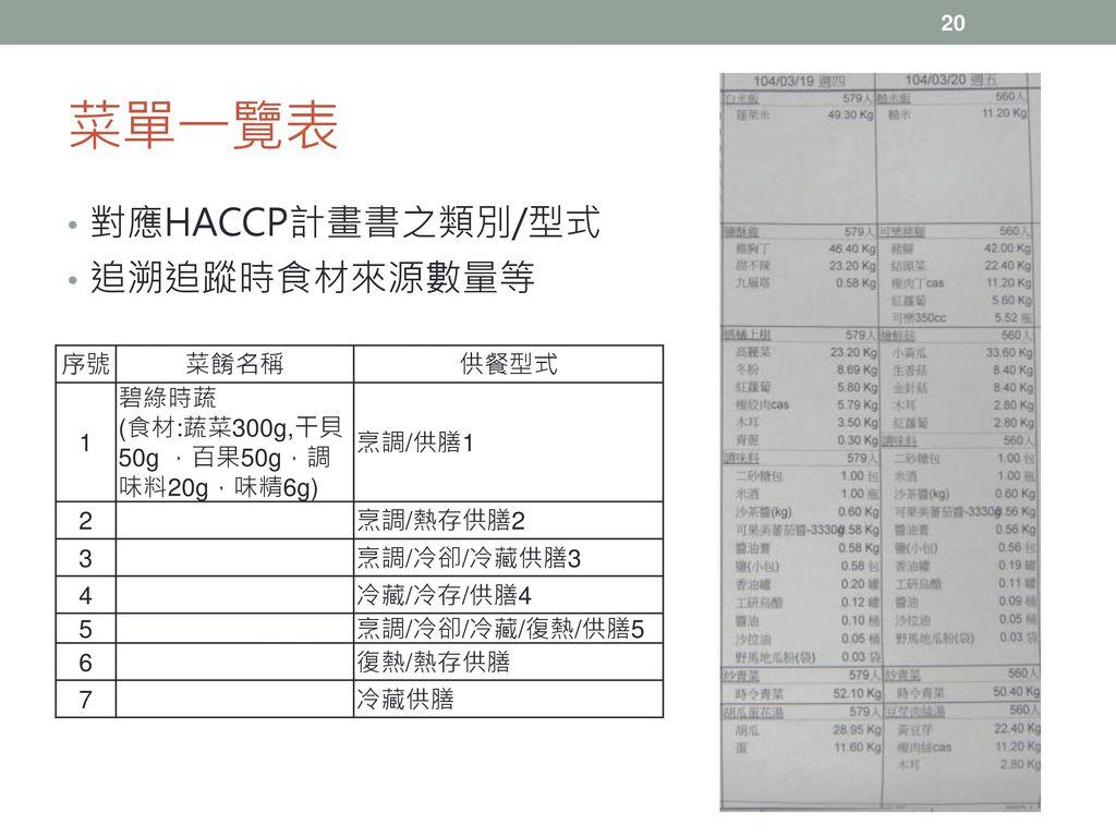菜單一覽表 對應HACCP計畫書之類別/型式 追溯追蹤時食材來源數量等 序號 菜餚名稱 供餐型式 1 碧綠時蔬