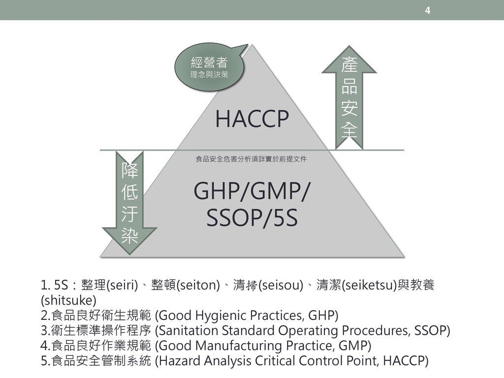 HACCP GHP/GMP/ SSOP/5S 產品安全 降低汙染 經營者