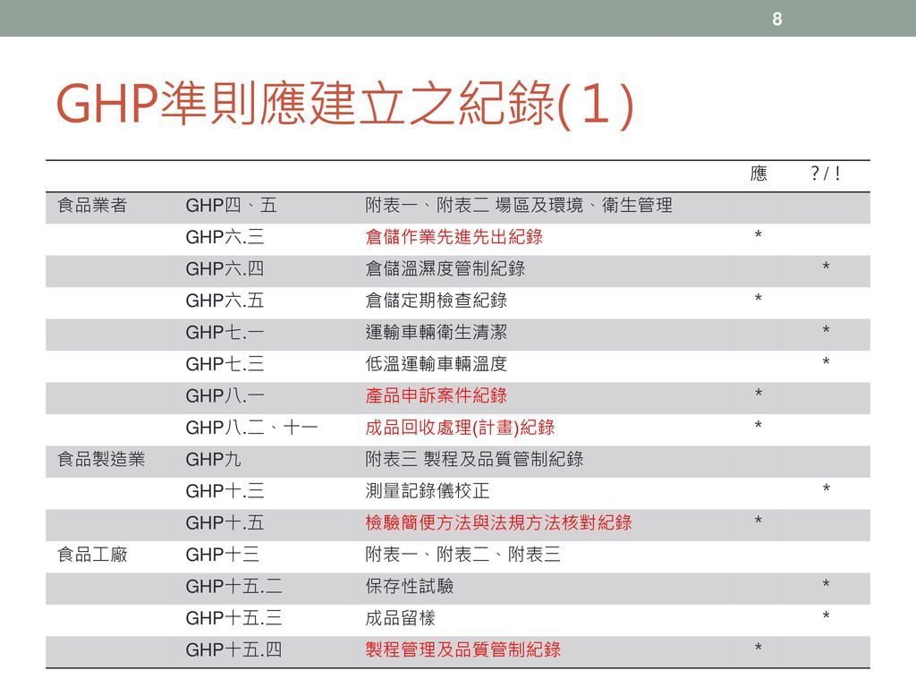 GHP準則應建立之紀錄(1) 應 ?/! 食品業者 GHP四、五 附表一、附表二 場區及環境、衛生管理 GHP六.三 倉儲作業先進先出紀錄
