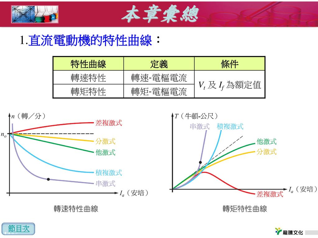 本章彙總 1.直流電動機的特性曲線: 特性曲線 定義 條件 轉速特性 轉速-電樞電流 Vt 及 If 為額定值 轉矩特性 轉矩-電樞電流