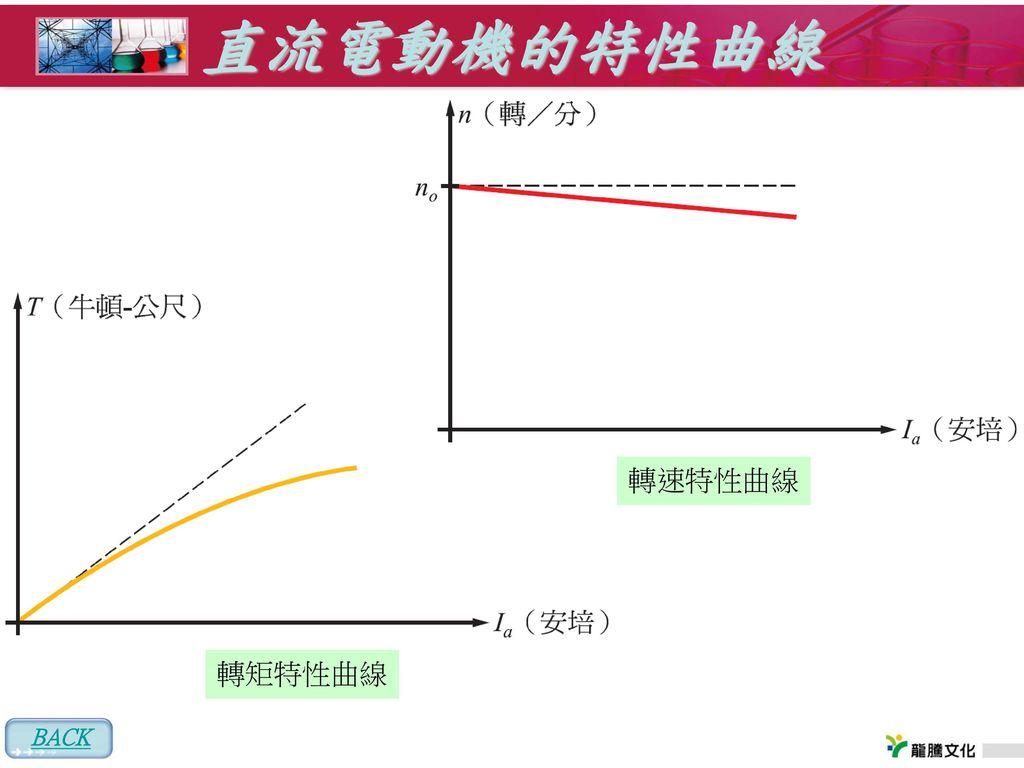 直流電動機的特性曲線 轉速特性曲線 轉矩特性曲線 BACK