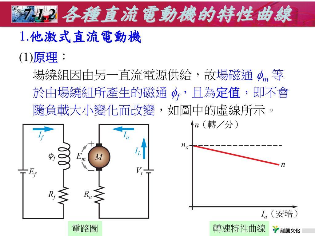 7-1.2 各種直流電動機的特性曲線 1.他激式直流電動機