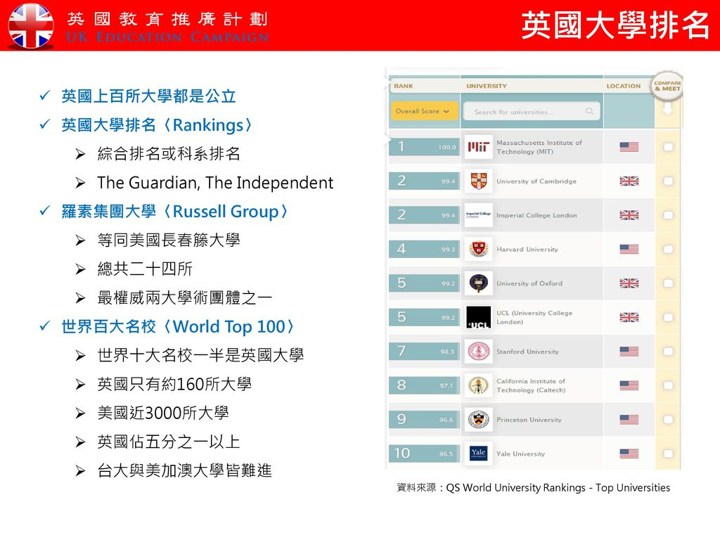 資料來源:QS World University Rankings - Top Universities