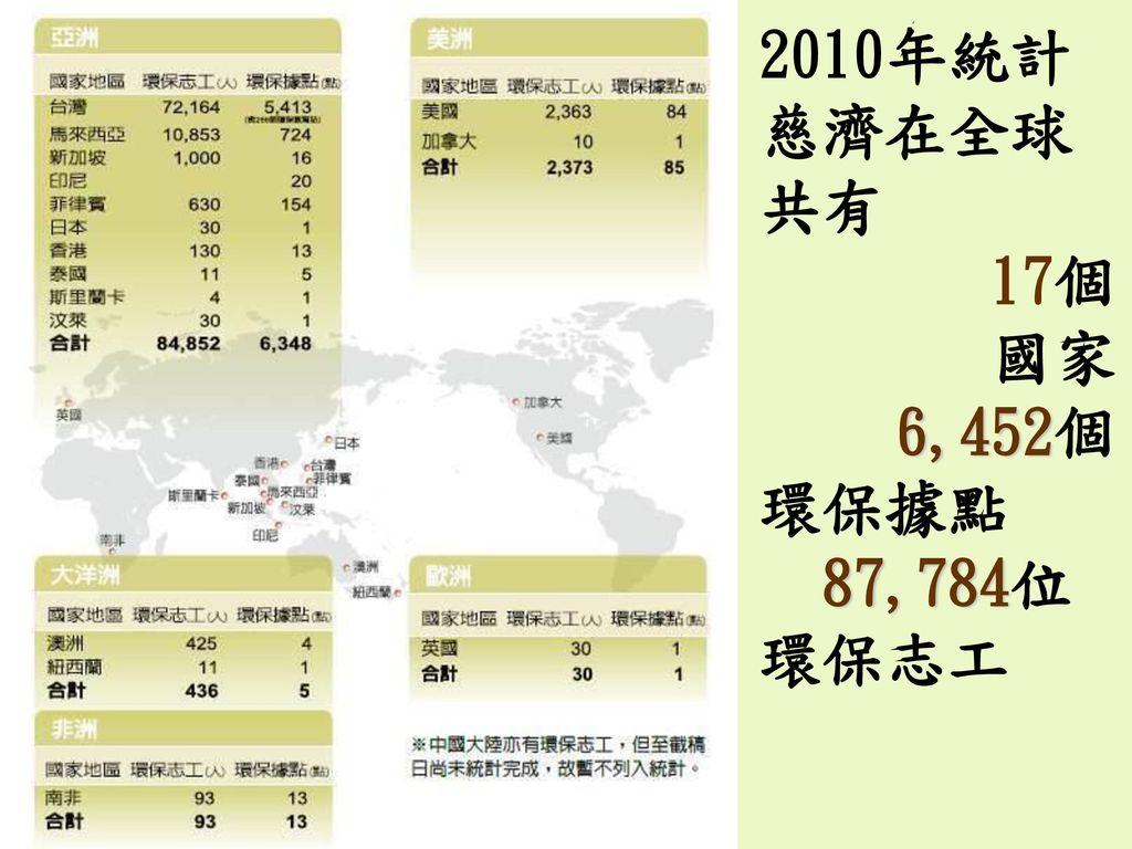 2010年統計 慈濟在全球 共有 17個 國家 6,452個 環保據點 87,784位 環保志工