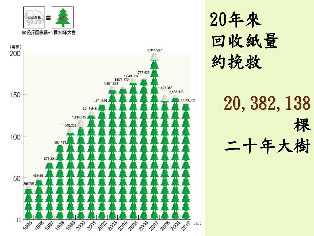 20年來 回收紙量 約挽救 20,382,138 棵 二十年大樹