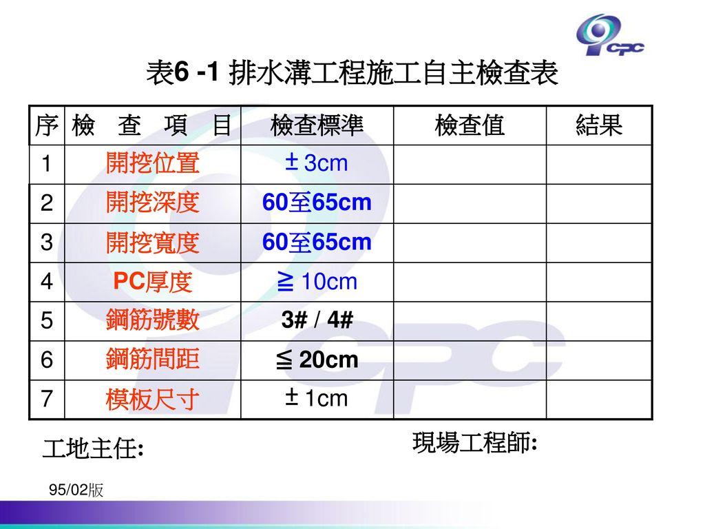 表6 -1 排水溝工程施工自主檢查表 序 檢查項目 檢查標準 檢查值 結果 1 開挖位置 ± 3cm 2 開挖深度 60至65cm 3