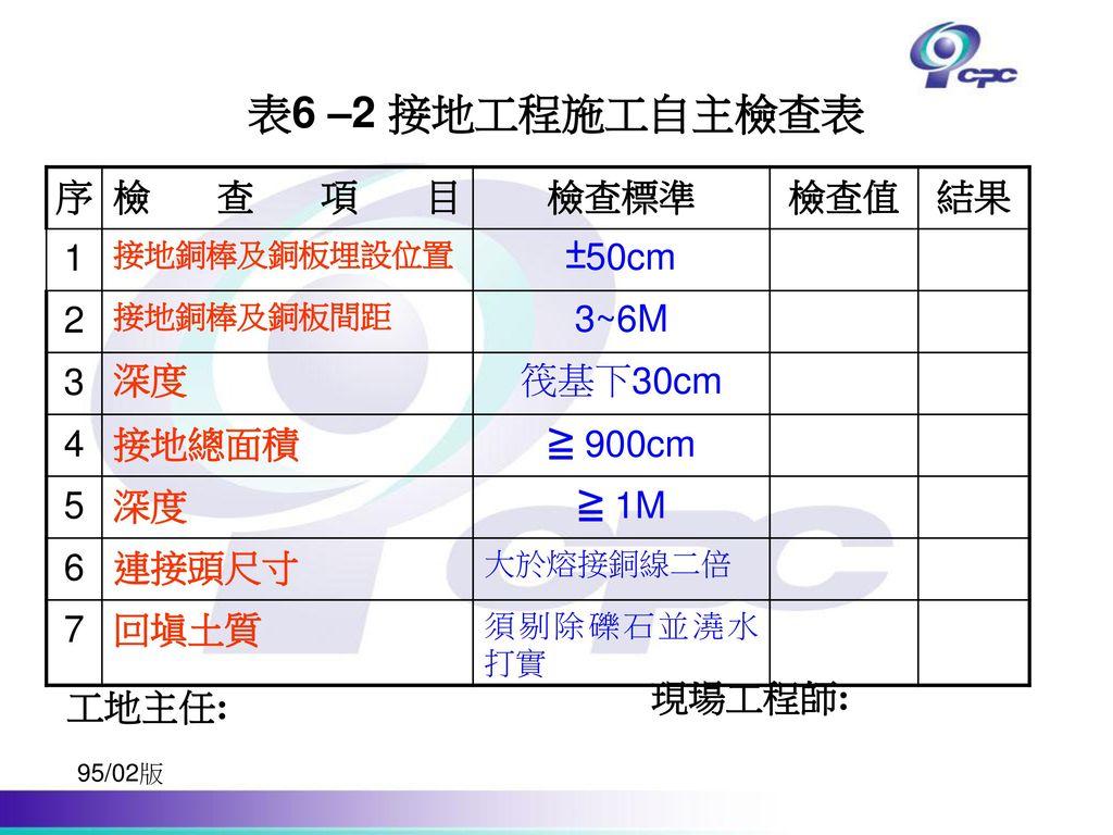 表6 –2 接地工程施工自主檢查表 序 檢查項目 檢查標準 檢查值 結果 1 ±50cm 2 3~6M 3 深度 筏基下30cm 4
