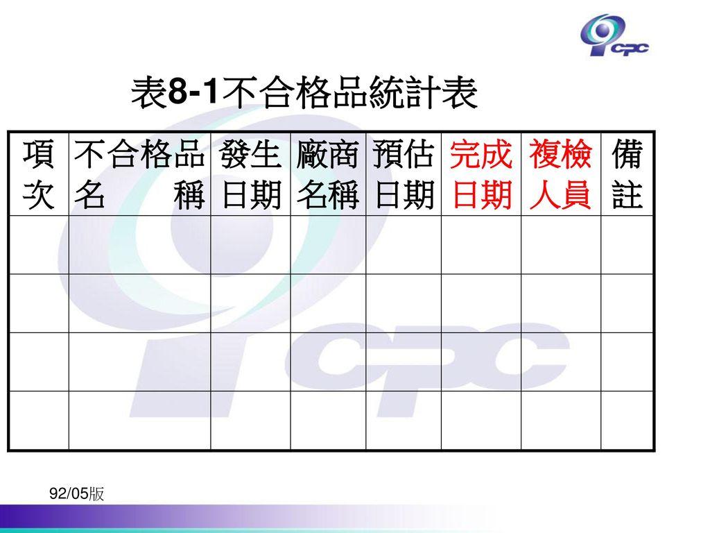 表8-1不合格品統計表 92/05版