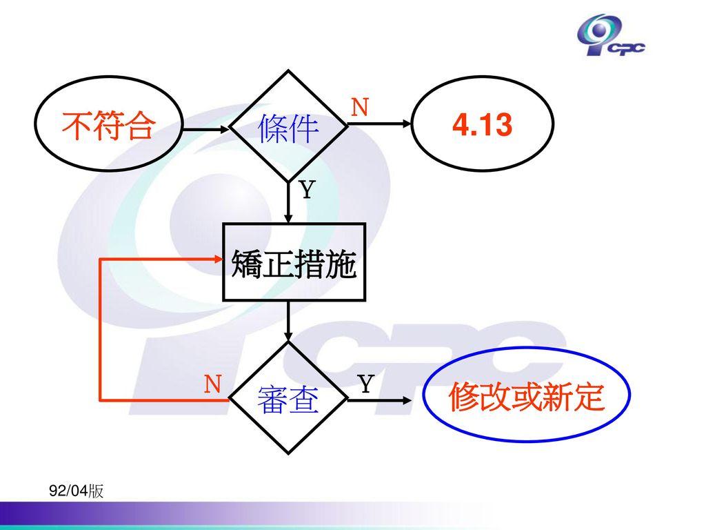 不符合 條件 4.13 矯正措施 審查 修改或新定 N Y 92/04版