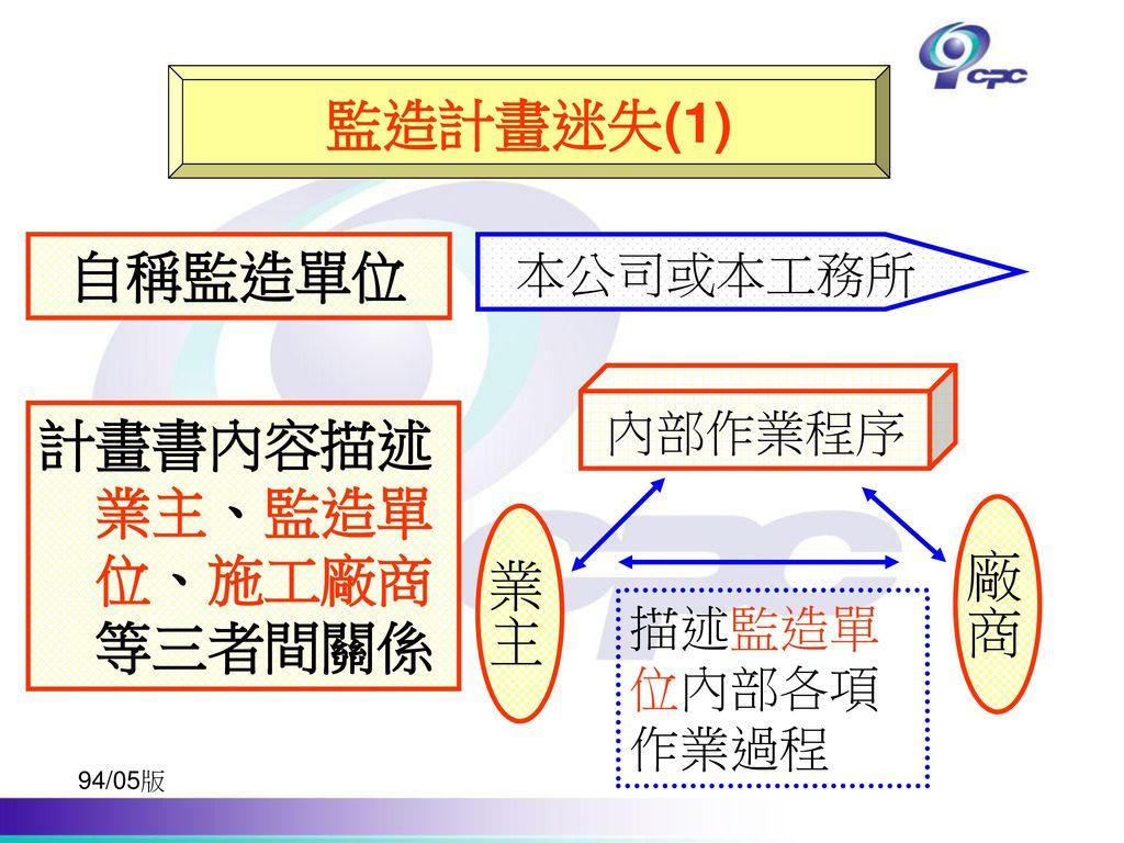 計畫書內容描述業主、監造單位、施工廠商等三者間關係