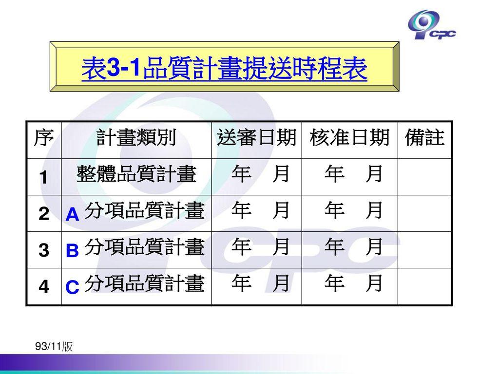 表3-1品質計畫提送時程表 93/11版