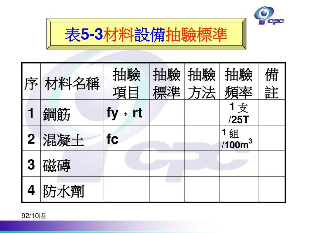 表5-3材料設備抽驗標準 序 材料名稱 抽驗 項目 標準 方法 頻率 備 註 1 鋼筋 fy , rt 2 混凝土 fc  3 磁磚 4