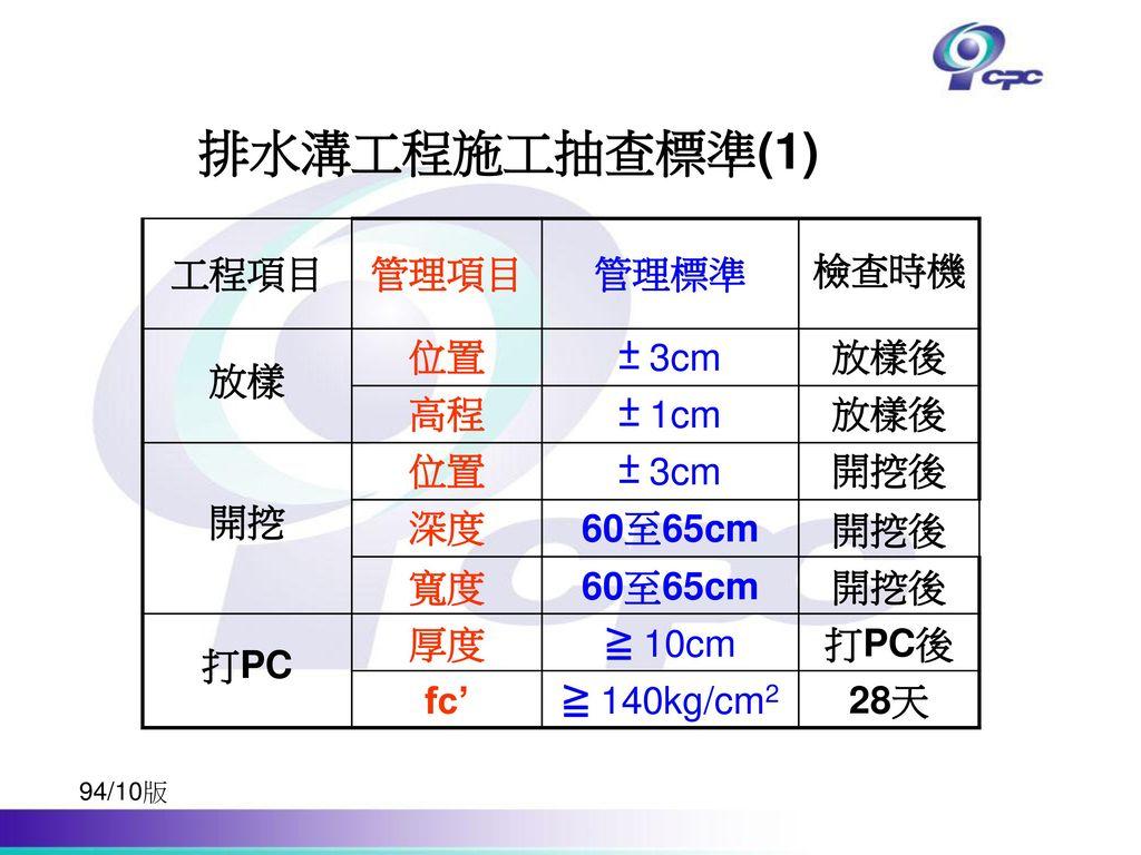 排水溝工程施工抽查標準(1) 工程項目 管理項目 管理標準 檢查時機 放樣 位置 ± 3cm 放樣後 高程 ± 1cm 開挖 開挖後 深度