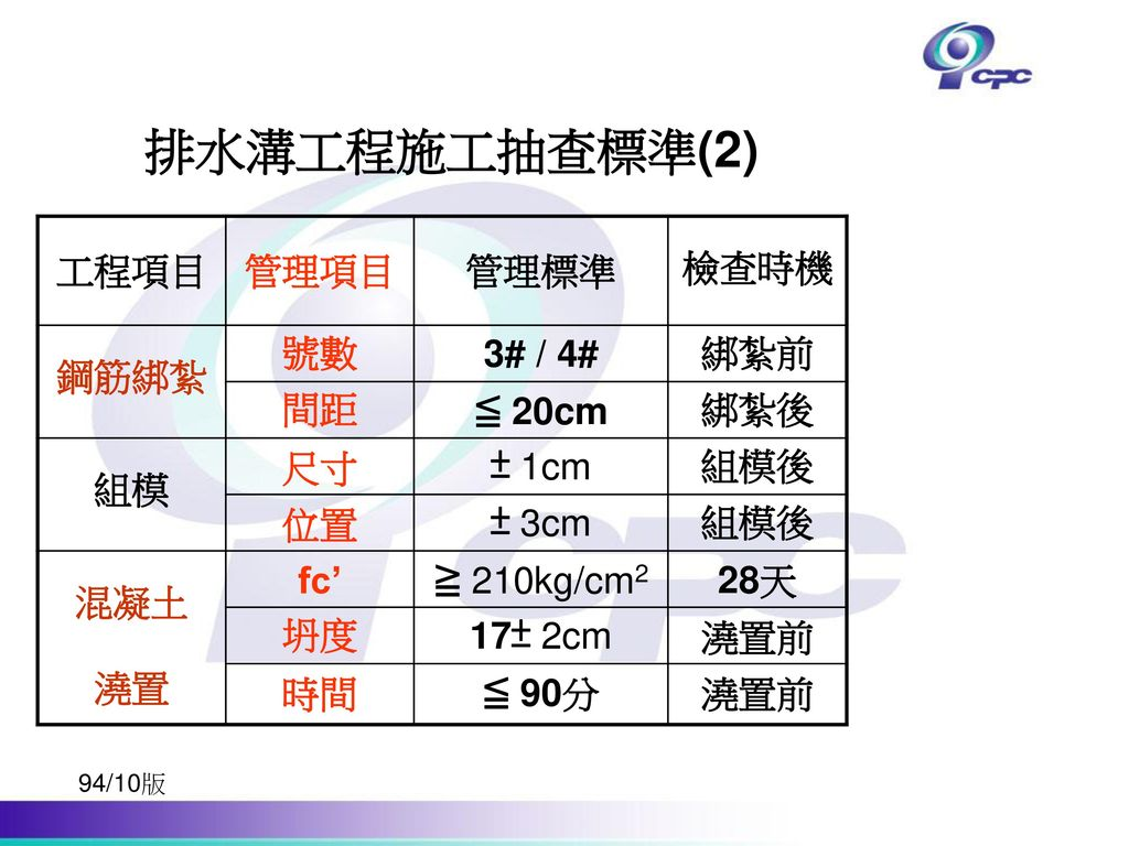 排水溝工程施工抽查標準(2) 工程項目 管理項目 管理標準 檢查時機 鋼筋綁紮 號數 3# / 4# 綁紮前 間距 ≦ 20cm 綁紮後