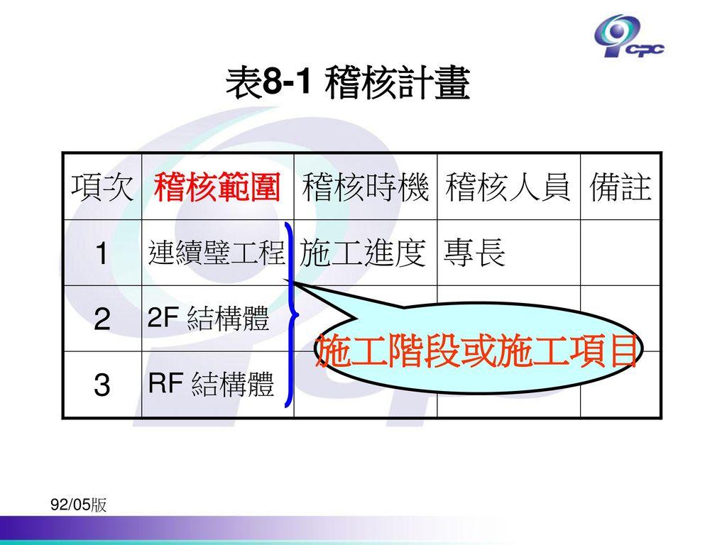 表8-1 稽核計畫 施工階段或施工項目 92/05版