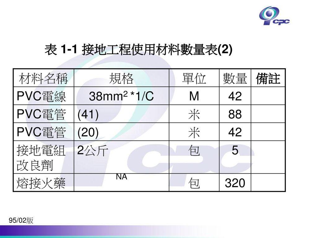 表 1-1 接地工程使用材料數量表(2) 材料名稱 規格 單位 數量 備註 PVC電線 38mm2 *1/C M 42 PVC電管 (41)