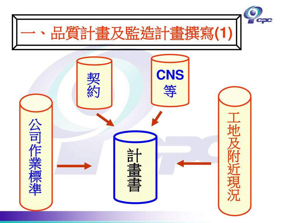 一、品質計畫及監造計畫撰寫(1) CNS 等 契約 工地及附近現況 公司作業標準 計畫書
