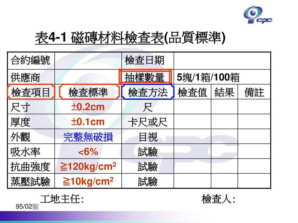 表4-1 磁磚材料檢查表(品質標準) 合約編號 檢查日期 供應商 抽樣數量 5塊/1箱/100箱 檢查項目 檢查標準 檢查方法 檢查值 結果