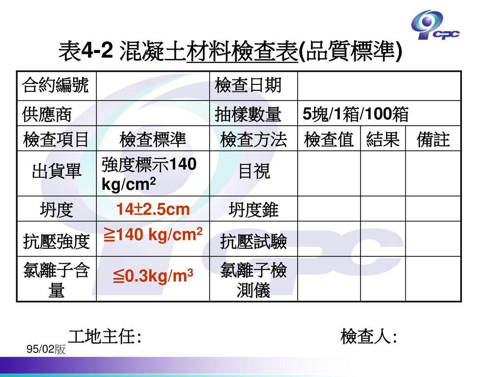 表4-2 混凝土材料檢查表(品質標準) 合約編號 檢查日期 供應商 抽樣數量 5塊/1箱/100箱 檢查項目 檢查標準 檢查方法 檢查值