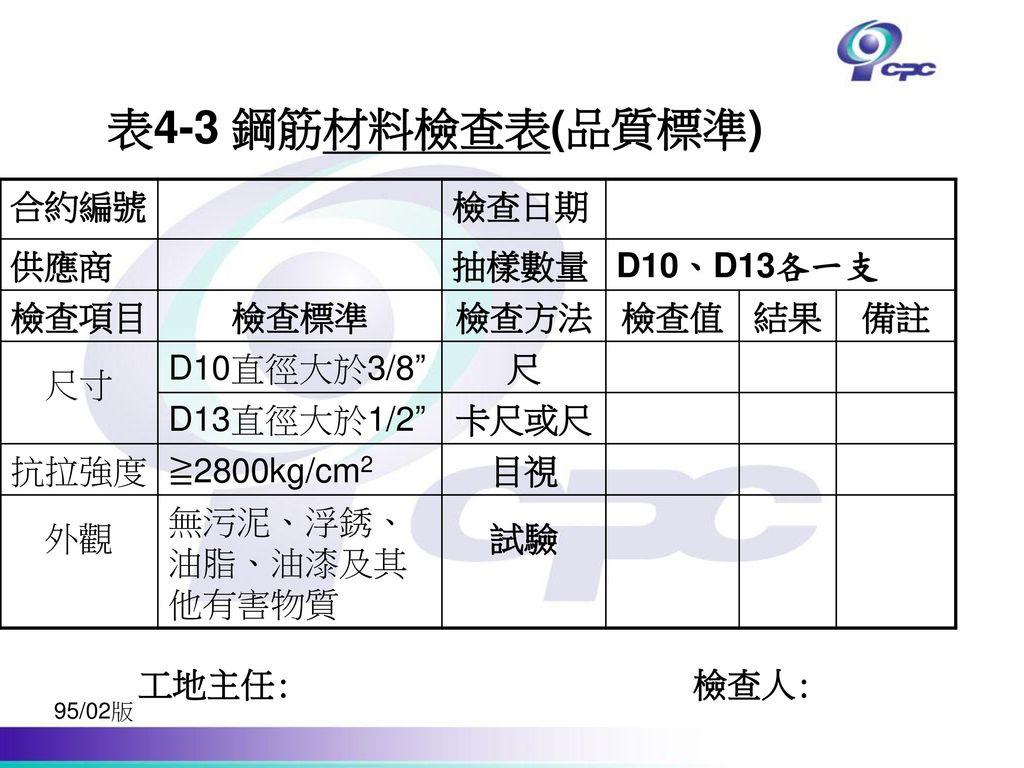 表4-3 鋼筋材料檢查表(品質標準) 合約編號 檢查日期 供應商 抽樣數量 D10、D13各一支 檢查項目 檢查標準 檢查方法 檢查值 結果