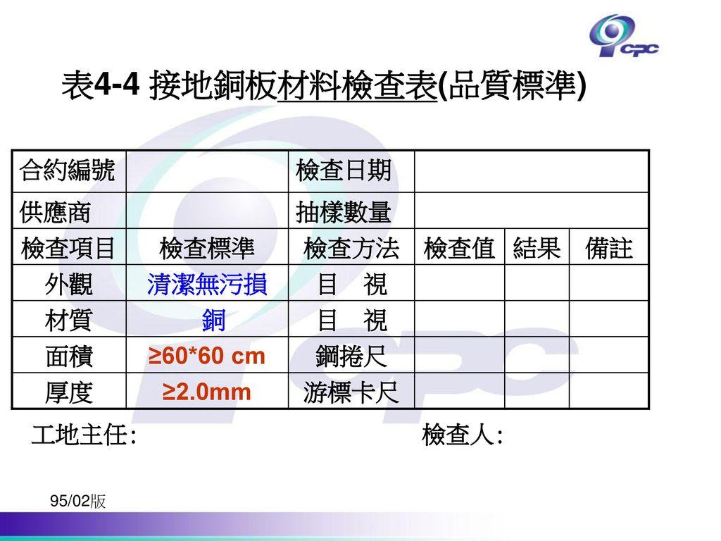 表4-4 接地銅板材料檢查表(品質標準) 合約編號 檢查日期 供應商 抽樣數量 檢查項目 檢查標準 檢查方法 檢查值 結果 備註 外觀