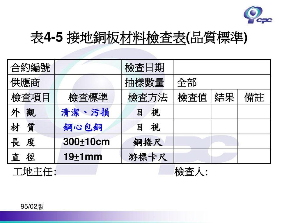 表4-5 接地銅板材料檢查表(品質標準) 合約編號 檢查日期 供應商 抽樣數量 全部 檢查項目 檢查標準 檢查方法 檢查值 結果 備註