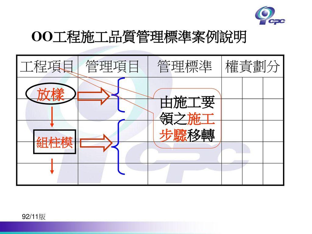 OO工程施工品質管理標準案例說明 放樣 由施工要領之施工步驟移轉