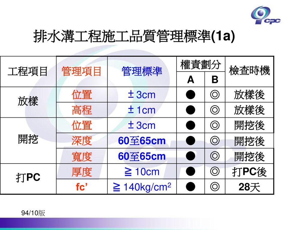 排水溝工程施工品質管理標準(1a) 工程項目 管理項目 管理標準 權責劃分 檢查時機 A B 放樣 位置 ± 3cm ● ◎ 放樣後 高程