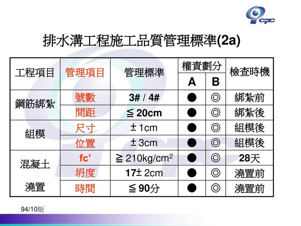排水溝工程施工品質管理標準(2a) A B 工程項目 管理項目 管理標準 權責劃分 檢查時機 鋼筋綁紮 號數 3# / 4# ● ◎ 綁紮前