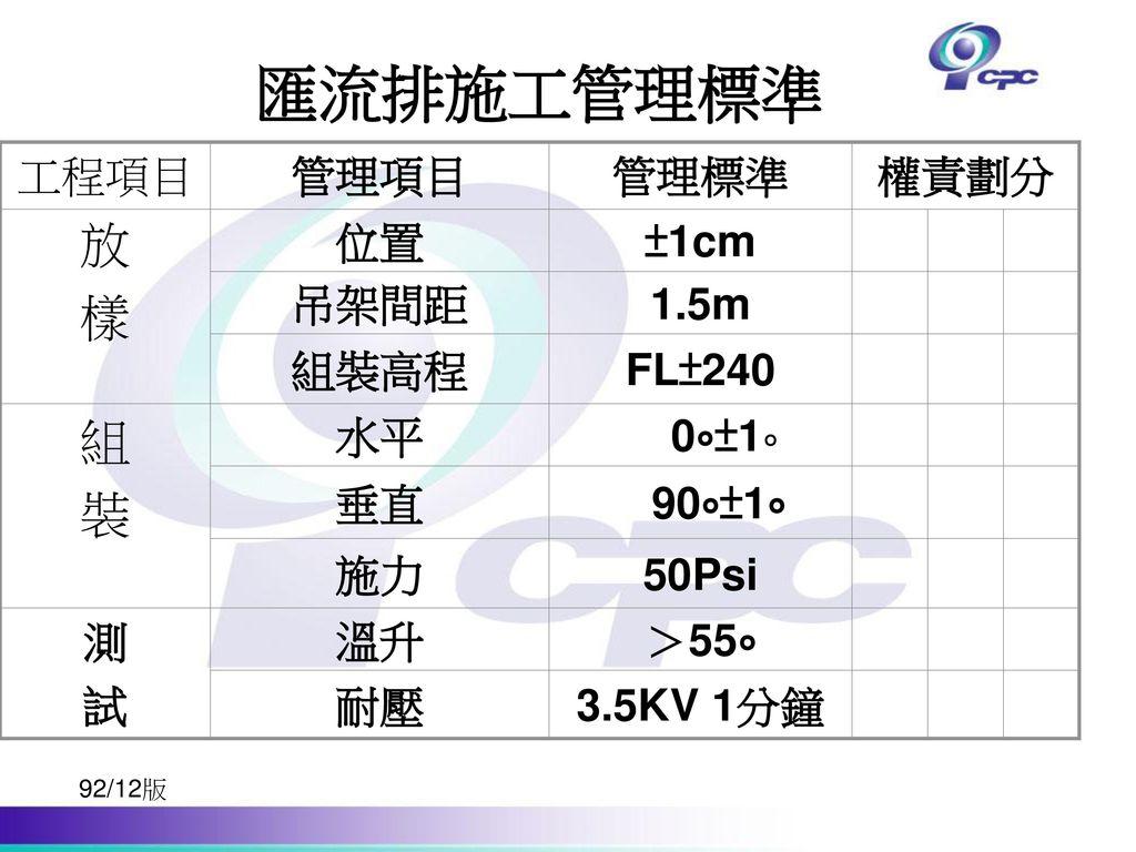 匯流排施工管理標準 放 樣 組 裝 >55∘ 溫升 測 試 3.5KV 1分鐘 耐壓 90∘±1∘ 垂直 50Psi 施力 0∘±1∘ 水平