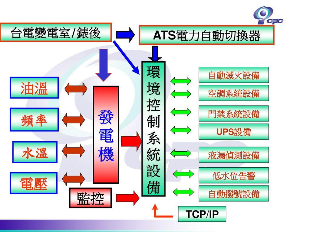 發 電 機 環 境 油溫 控 制 系 統 頻率 設 備 水溫 電壓 監控 台電變電室/錶後 ATS電力自動切換器 TCP/IP 自動滅火設備