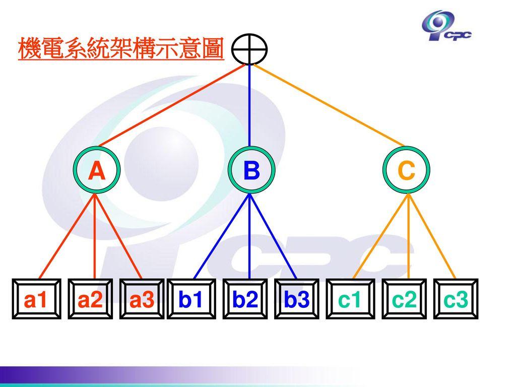 機電系統架構示意圖 A B C a1 a2 a3 b1 b2 b3 c1 c2 c3