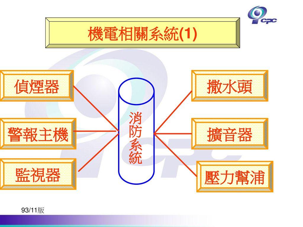 機電相關系統(1) 偵煙器 撒水頭 消防系統 警報主機 擴音器 監視器 壓力幫浦 93/11版