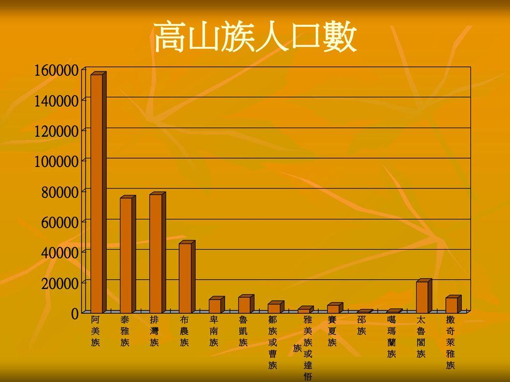 高山族人口數