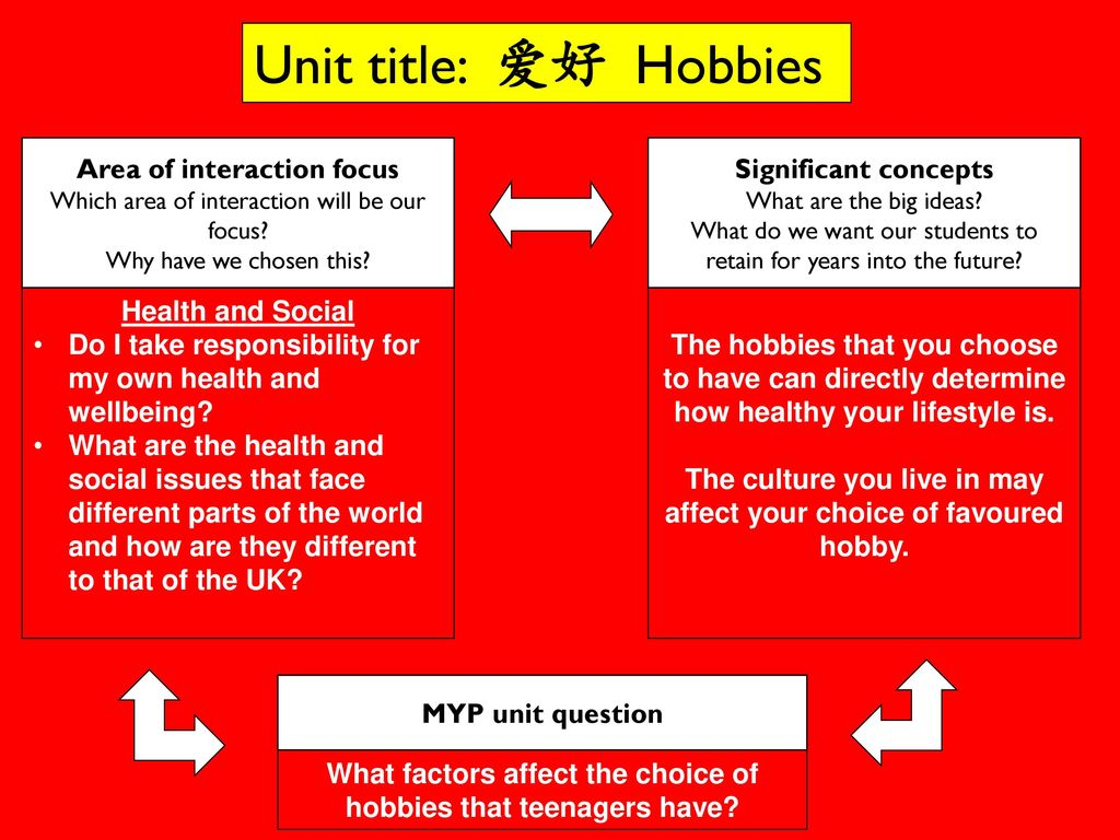 Unit title: 爱好 Hobbies Area of interaction focus Significant concepts