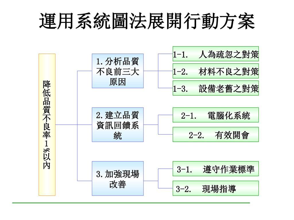 步驟四、績效考核 1.績效考核三層面 2.行業別考核之要素 3.績效考核之流程 4.績效考核之步驟 5.組織與個人的績效考核
